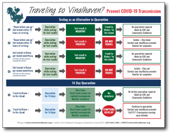Table showing various options for travelers to either quarantine or to get tested.